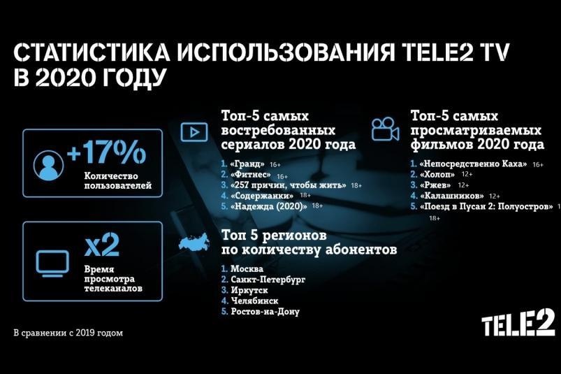 Пользователи Tele2 TV предпочитают комедии